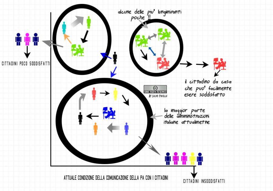 slide-attuale-concezione-della-com-delle-pa1