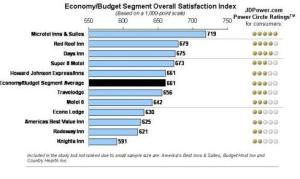 Economi/budget segment overall satisfaction index