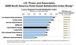 luxury segment overall satisfaction index
