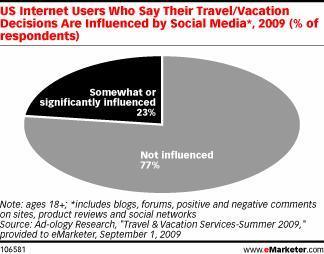 gli users di internet che dicono di essere influenzati nelle loro scelte di viaggio dai social media