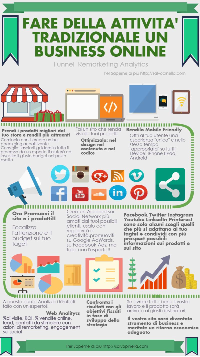 fare di un business tradizionale un business online