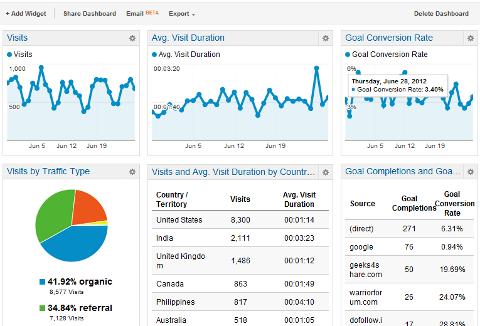 google-analytics-dashboards