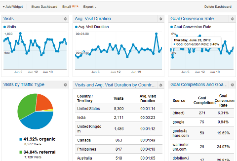 google-analytics-dashboards