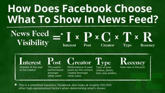 Algoritmo Facebook per comprendere quanto una news può rimanere sul news feed e perché