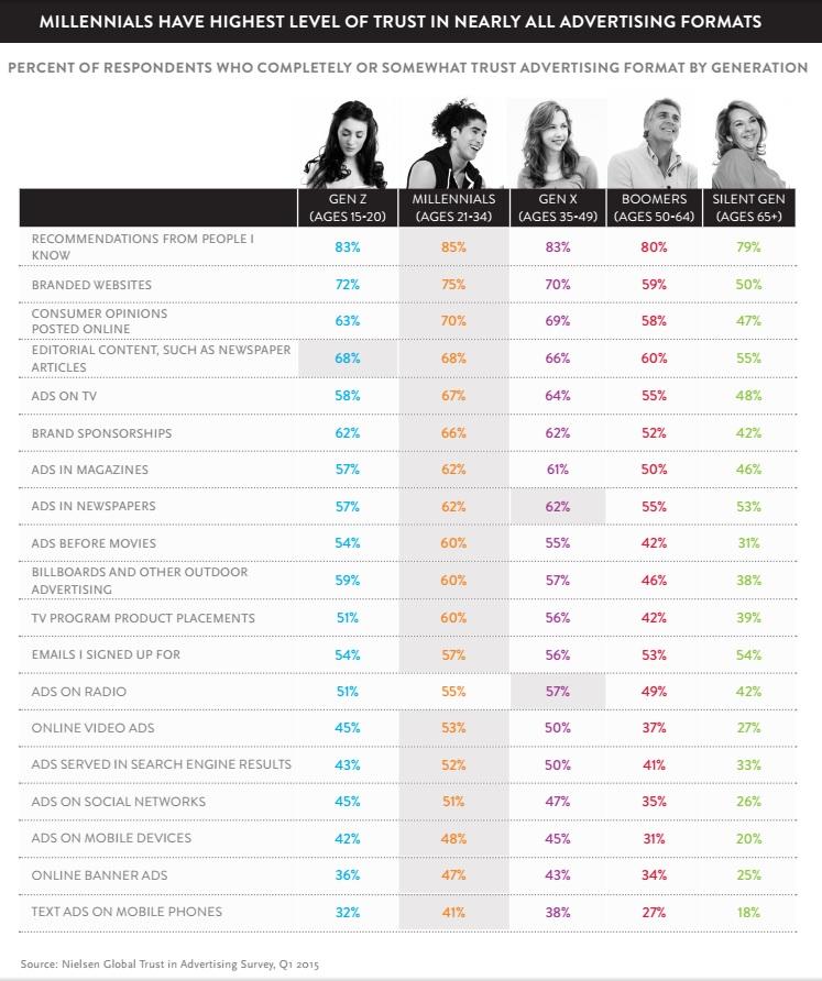 differenti target eta per differenti canali media