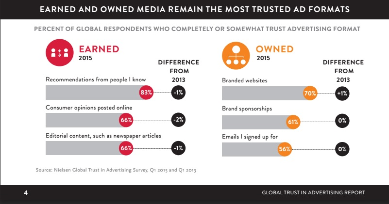 earned and owened media the most trusted ad formats