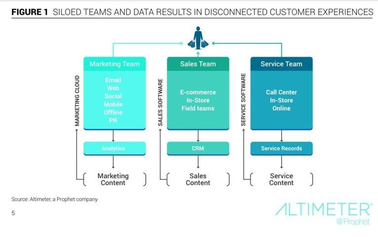 immagine attuale struttura punti di contatto imprese