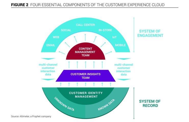 sistema raccolta dati customer experience unica