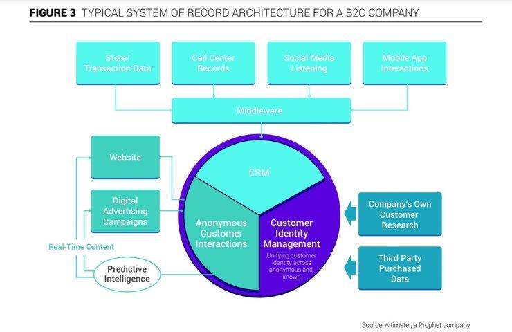 sistema classico di raccolta delle informazioni azienda b2b