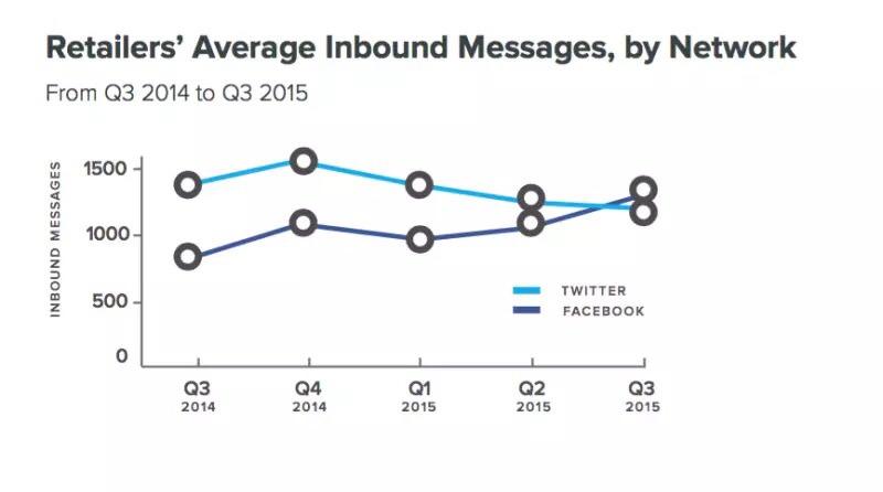 media dei messaggi inviati sui social network come twitter e facebook dai rivenditori americani nel 2015