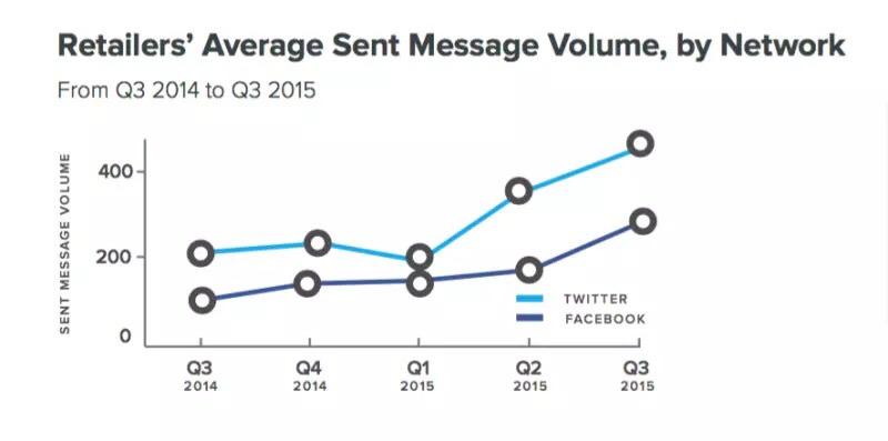 media dei messaggi inviati sui social network dai retailers Usa su twitter e facebook nel 2015