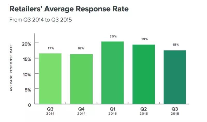 tasso medio di risposta agli utenti sui social network da parte dei rivenditori