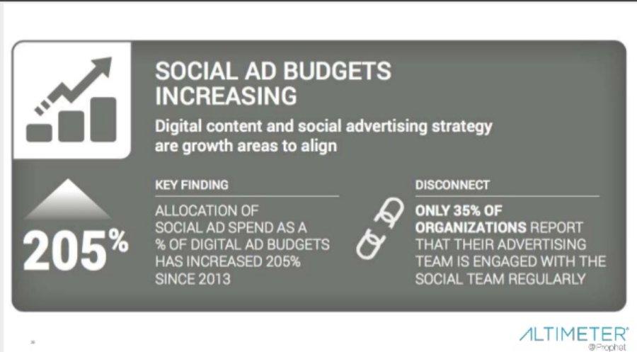 crescita del budget aziendale investito in social advertaising a pagamento