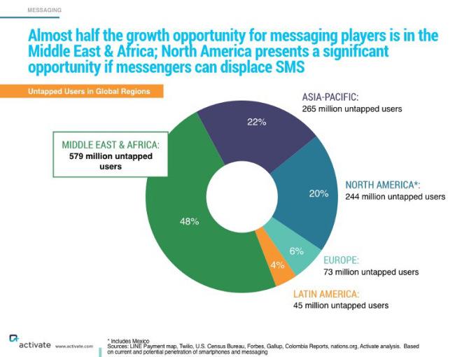 le maggiori opportunità di crescita degli utenti e del business per le societsa di istant messaging sono in africa e medio oriente