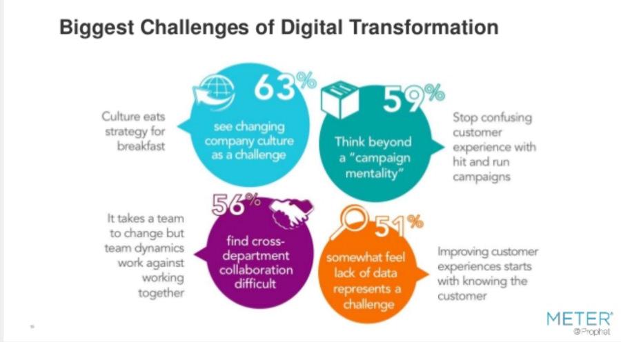 i grandi cambiamenti della trasformazione digitale