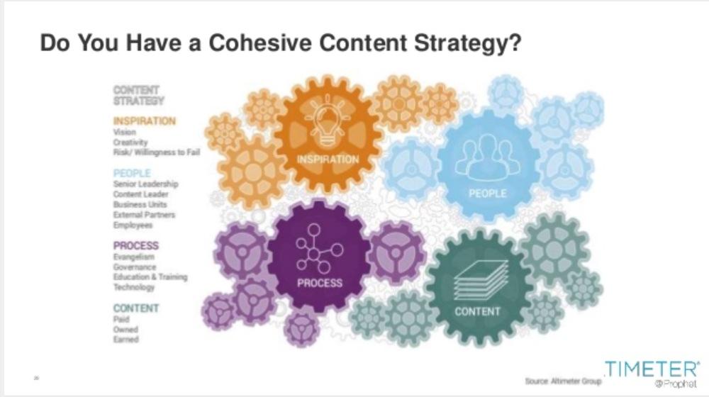 Strategia per lo sviluppo di un contenuto coerente con gli obbiettivi di business dell'azienda