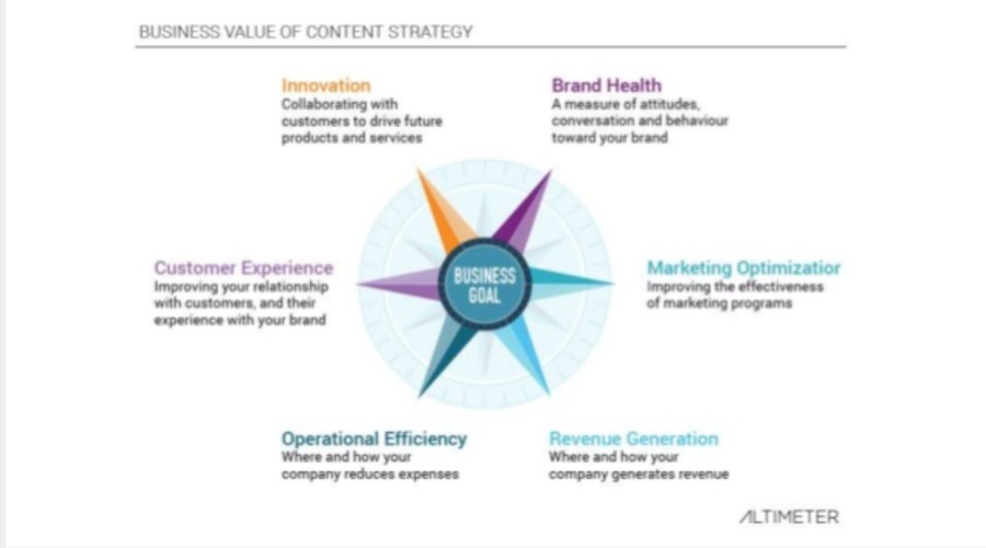 I punti fondamentali per una strategia di business moderna, coerente, coesiva, vincente