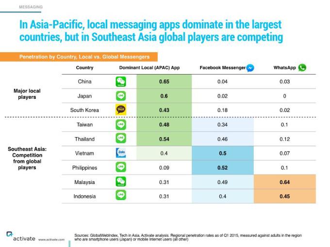 istant messaging e business come le società di istant messaging asiatiche o innovato il business model