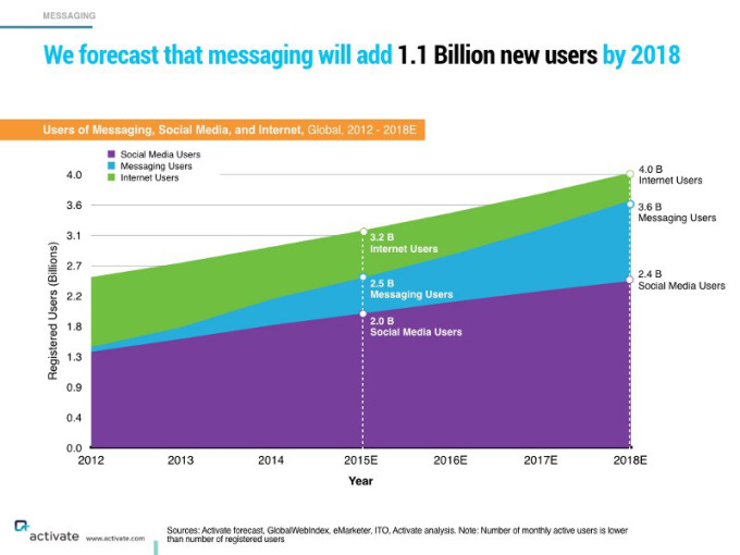 istant messaging supera i social network per numero di utenti