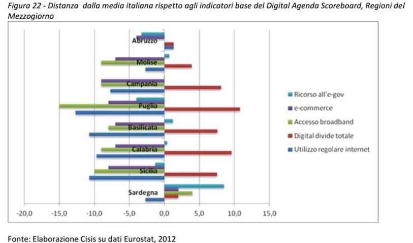distanza da media italia obiettivi adenda digitale regioni sud e sicilia (FILEottimizzato)