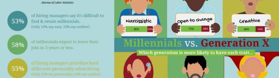 Millennial I nuovi consumatori mondiali